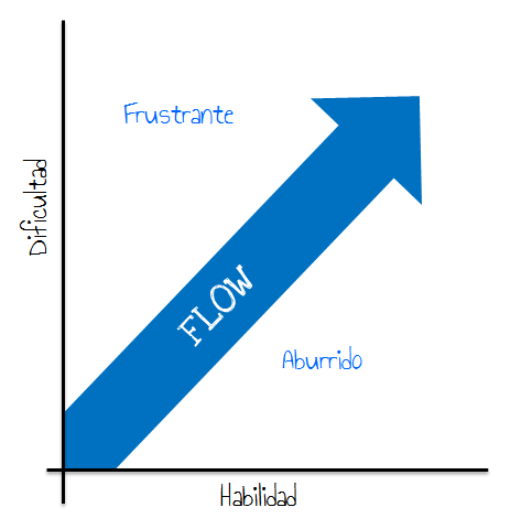 grafica flow